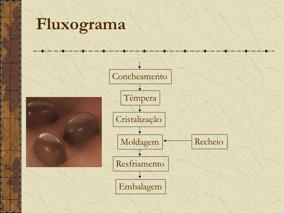 Fluxograma Concheamento Têmpera Cristalização Moldagem Resfriamento Embalagem Recheio