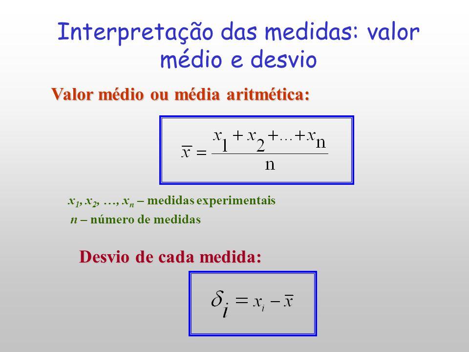 Incerteza nas medidas Erro: diferença entre valor medido e o real Desvio: diferença entre o valor medido e o que mais se aproxima do real - dispersão