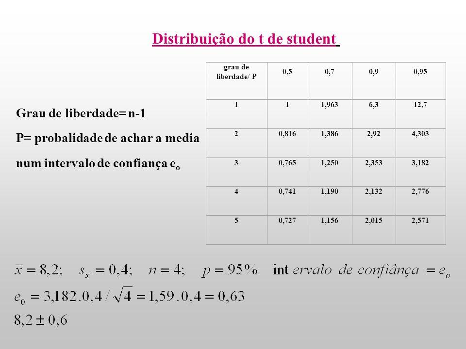 Método Student Quando o número de pontos experimentais que se conta para calcular a media é baixo, a estimativa do descio padrão por não da uma boa es