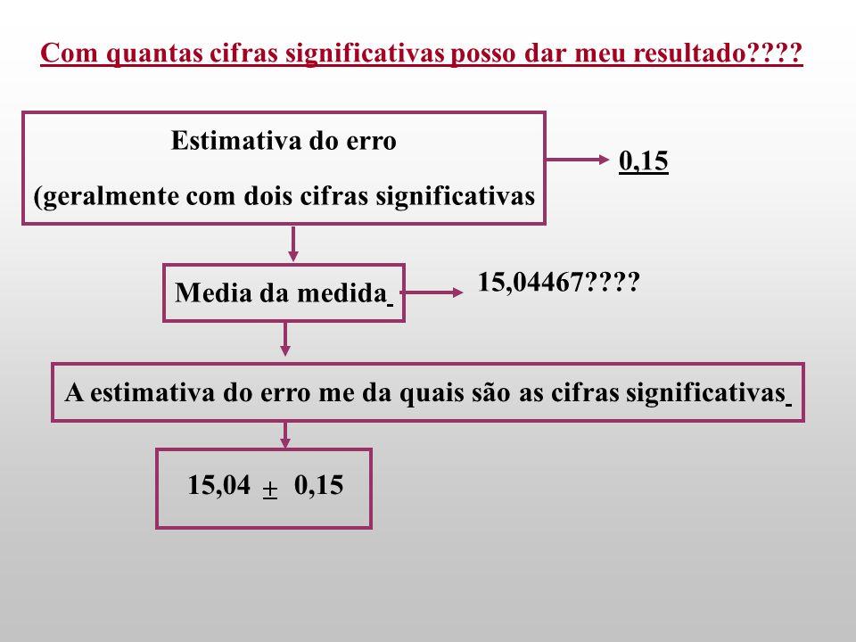 I - O algarismo zero só é significativo se situado à direita de um outro algarismo significativo (diferente de zero)Exemplos… 0,00015 2 algarismos sig
