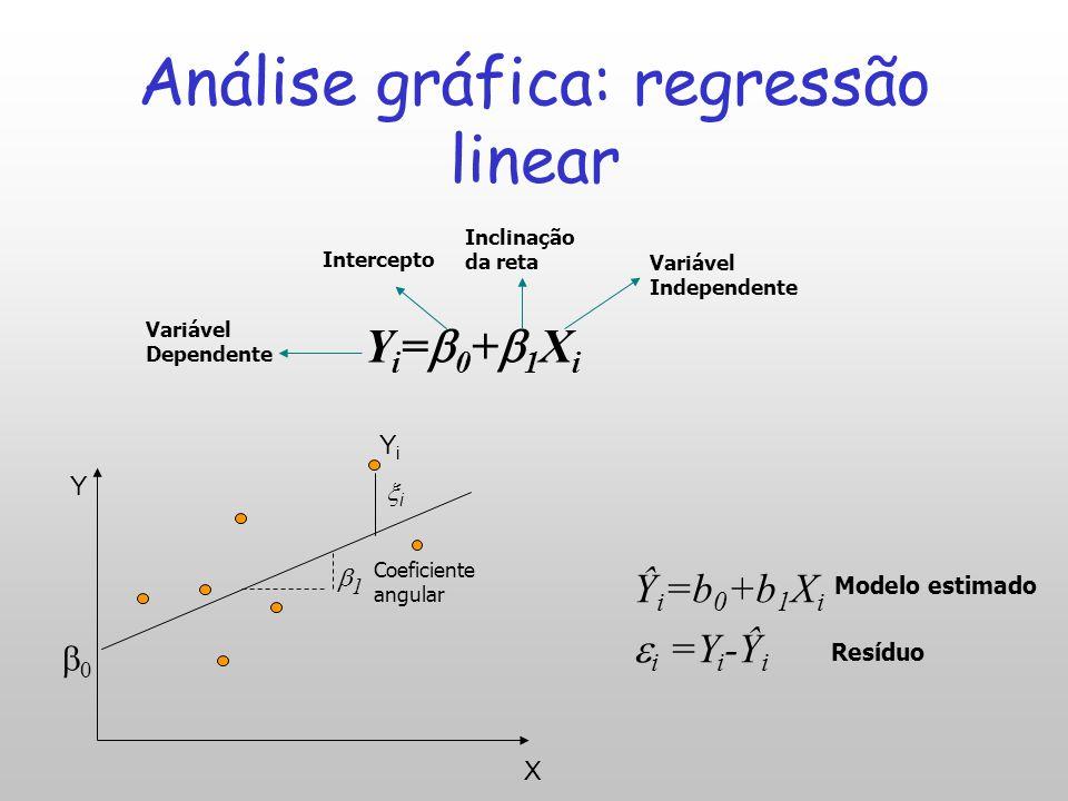 Análise da dispersão das leituras Pouco dispersoMuito disperso Análise de erros no método gráfico: mínimos quadrados e coeficiente de correlação (R 2