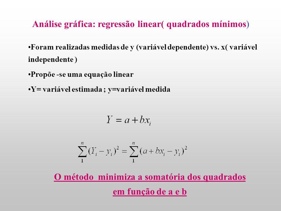 Análise gráfica: regressão linear YiYi i X Y 0 1 Coeficiente angular Inclinação da reta Intercepto Variável Independente Variável Dependente Y i = 0 +