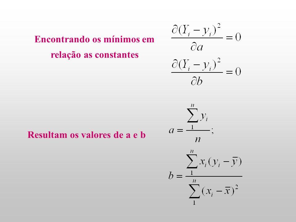 Análise gráfica: regressão linear( quadrados mínimos) Foram realizadas medidas de y (variável dependente) vs. x( variável independente ) Propõe -se um