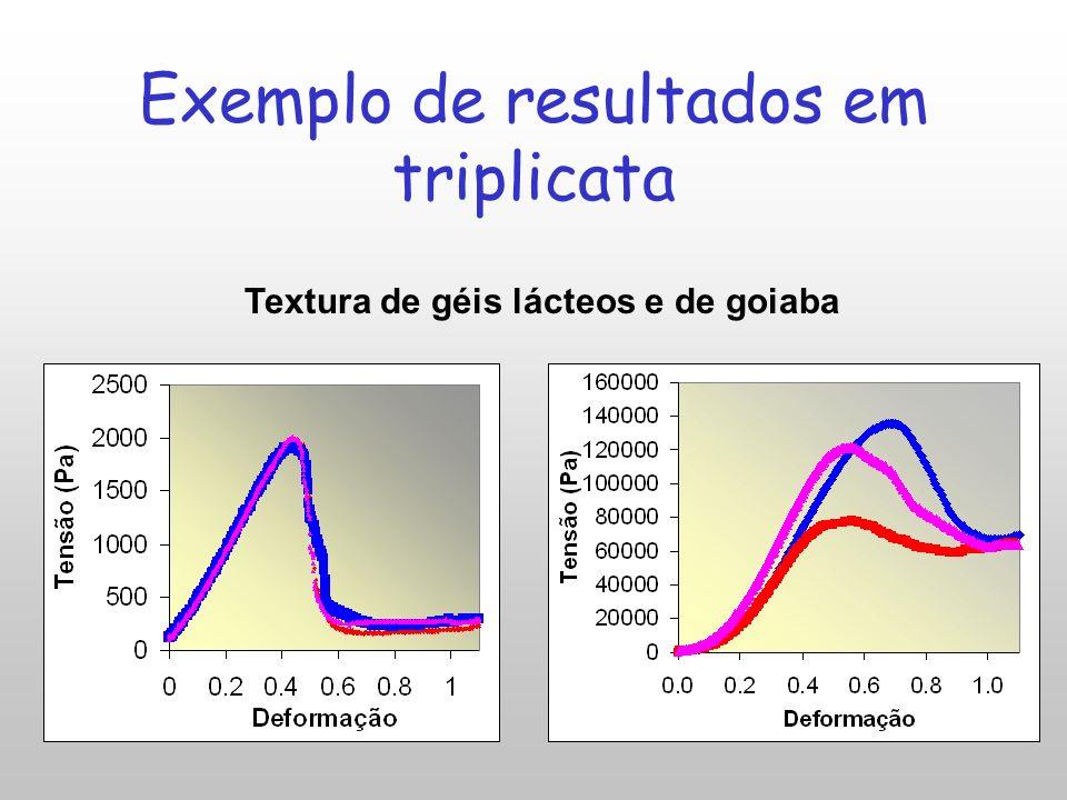Exemplo de resultados em triplicata Textura de géis lácteos e de goiaba