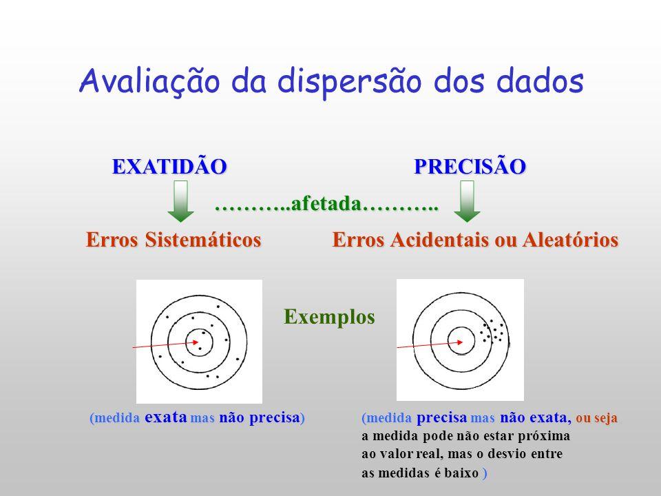 Avaliação da dispersão dos dados EXATIDÃOPRECISÃO (medida exata mas não precisa ) (medida precisa mas não exata, ou seja, a medida pode não estar próxima ao valor real, mas o desvio entre as medidas é baixo ) Erros Sistemáticos Erros Acidentais ou Aleatórios ………..afetada………..