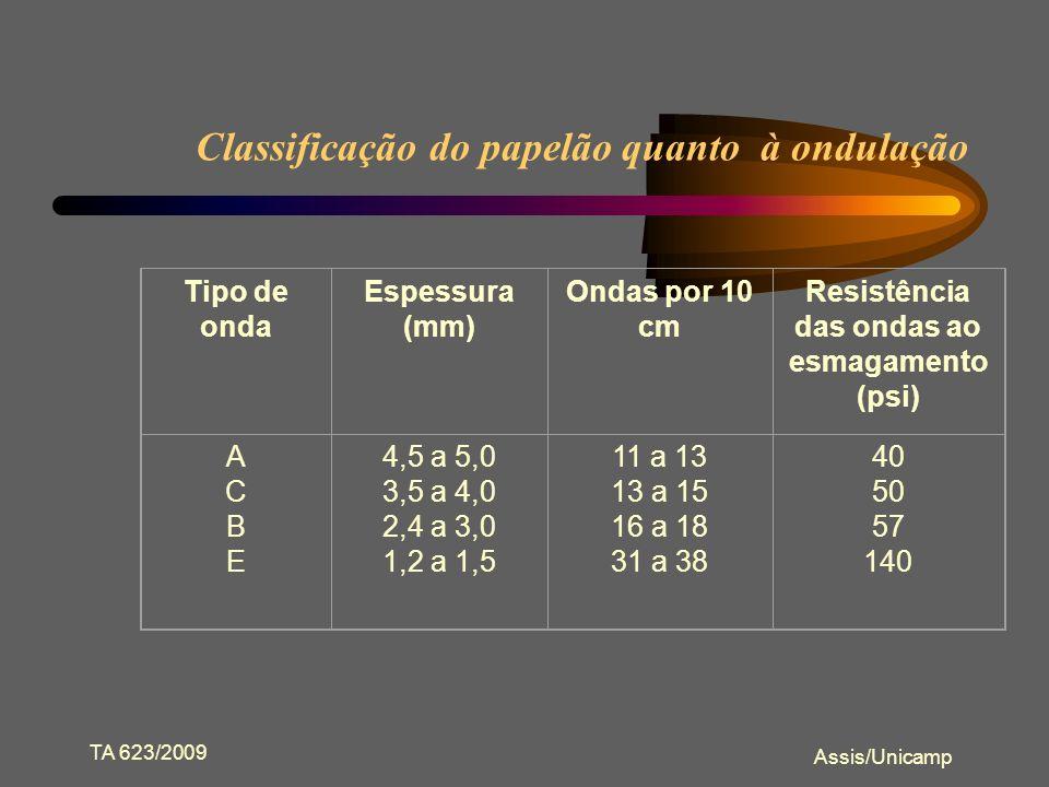 TA 623/2009 Assis/Unicamp Dimensionamento O dimensionamento deverá seguir a ordem: comprimento (C) x largura (L) x altura (A).