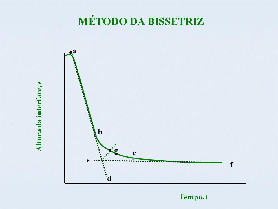 MÉTODO DA BISSETRIZ a c Tempo, t Altura da interface, z b f g d e