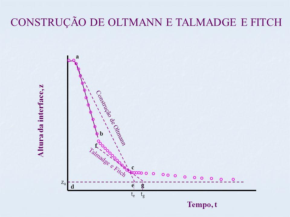 CONSTRUÇÃO DE OLTMANN E TALMADGE E FITCH a c Tempo, t Altura da interface, z b f g d e Construção de Oltmann Talmadge e Fitch zuzu tete tgtg