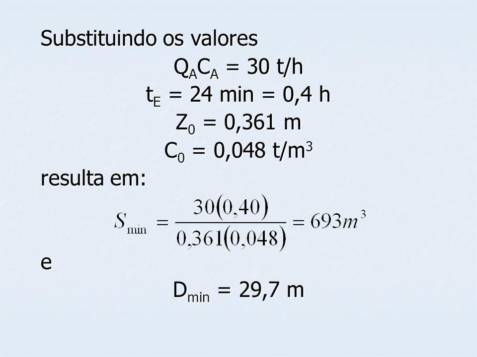 Substituindo os valores Q A C A = 30 t/h t E = 24 min = 0,4 h Z 0 = 0,361 m C 0 = 0,048 t/m 3 resulta em: e D min = 29,7 m
