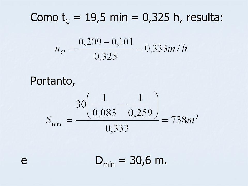 Como t C = 19,5 min = 0,325 h, resulta: Portanto, e D min = 30,6 m.