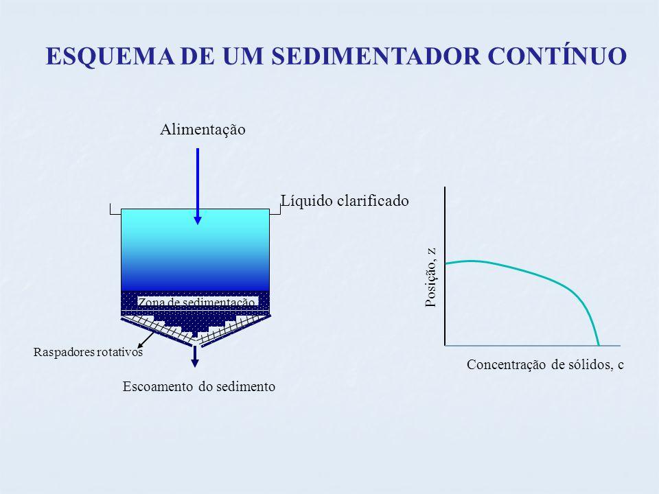 ESQUEMA DE UM SEDIMENTADOR CONTÍNUO Alimentação Líquido clarificado Zona de sedimentação Raspadores rotativos Escoamento do sedimento Concentração de