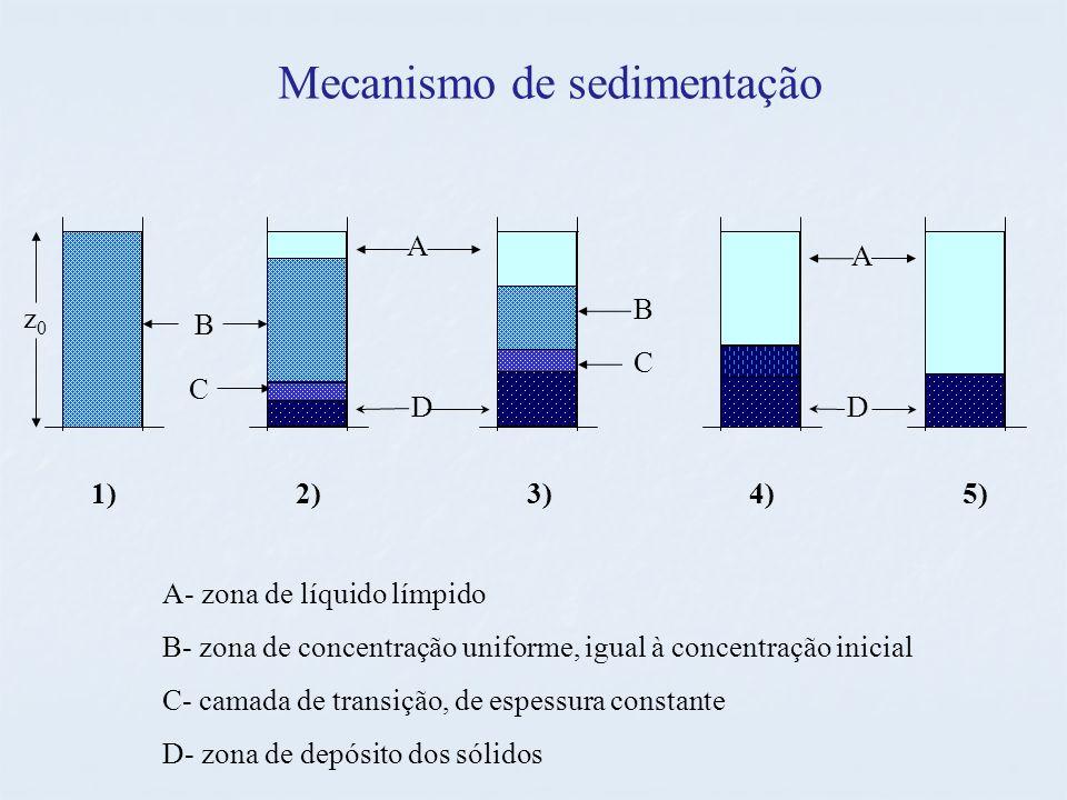Mecanismo de sedimentação z0z0 1)2)3)4)5) B C DD A A B C A- zona de líquido límpido B- zona de concentração uniforme, igual à concentração inicial C- camada de transição, de espessura constante D- zona de depósito dos sólidos