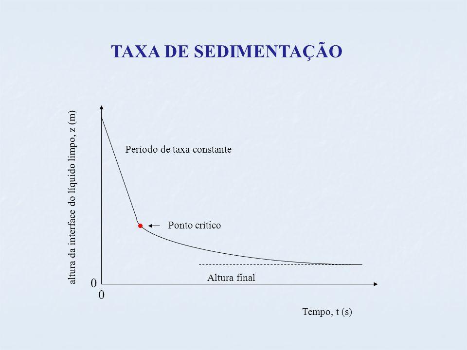 TAXA DE SEDIMENTAÇÃO 0 0 altura da interface do líquido limpo, z (m) Tempo, t (s) Ponto crítico Período de taxa constante Altura final