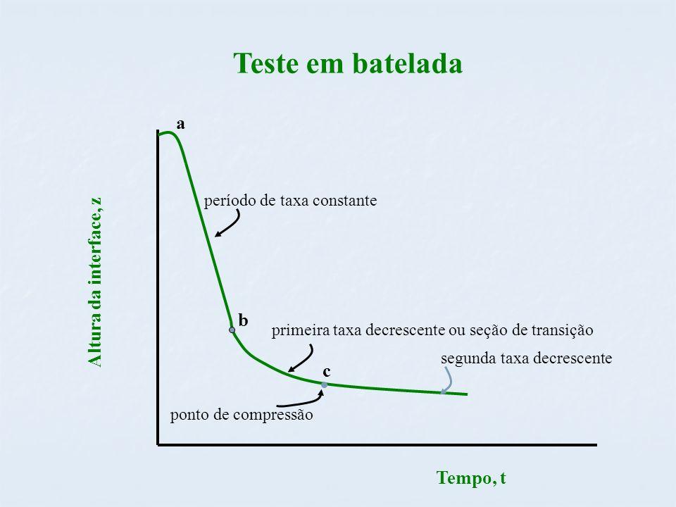 Teste em batelada a c Tempo, t Altura da interface, z b período de taxa constante primeira taxa decrescente ou seção de transição ponto de compressão segunda taxa decrescente