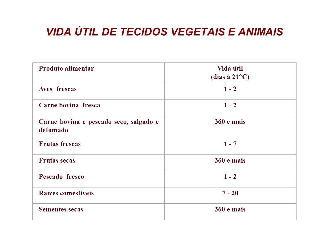 VIDA ÚTIL DE TECIDOS VEGETAIS E ANIMAIS Produto alimentarVida útil (dias à 21 C) Aves frescas1 - 2 Carne bovina fresca1 - 2 Carne bovina e pescado sec