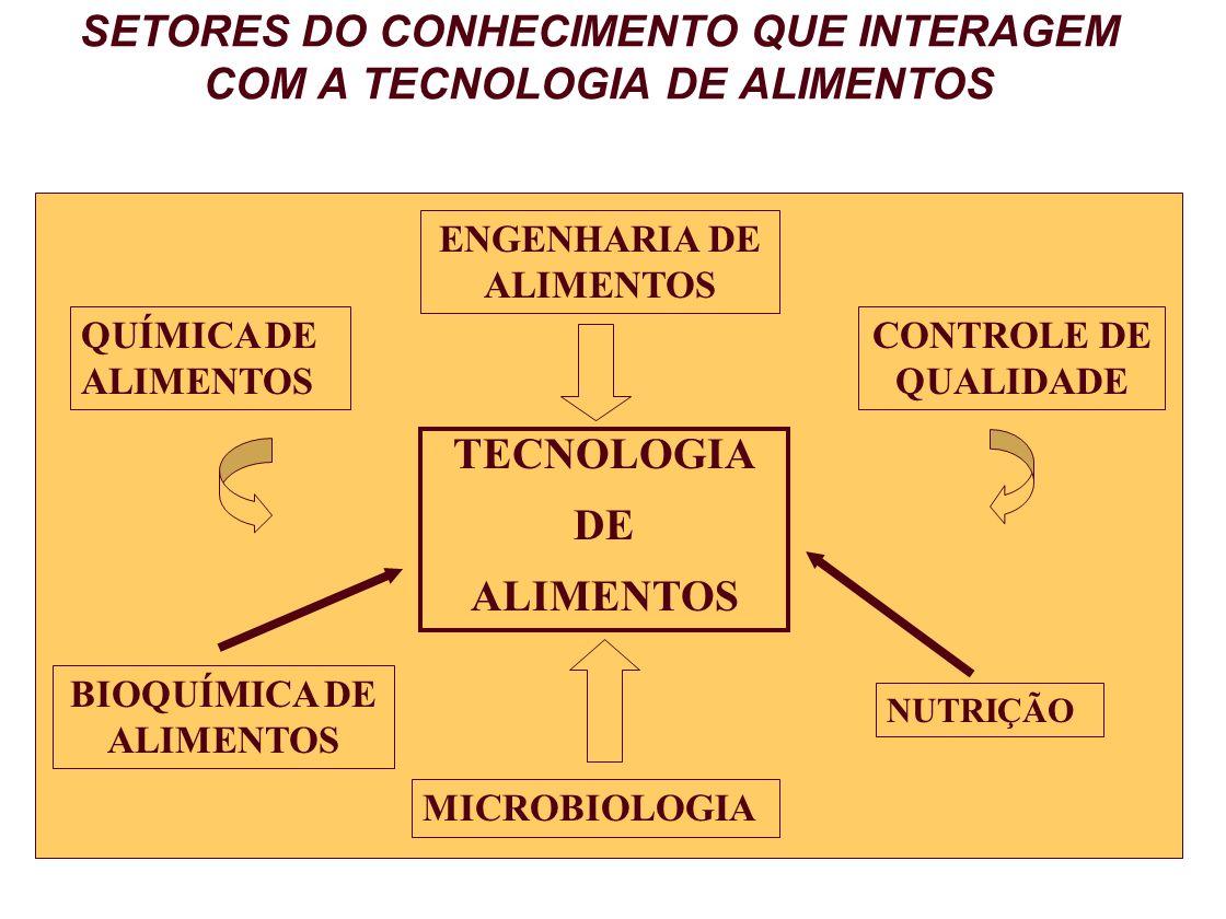 SETORES DO CONHECIMENTO QUE INTERAGEM COM A TECNOLOGIA DE ALIMENTOS TECNOLOGIA DE ALIMENTOS ENGENHARIA DE ALIMENTOS QUÍMICA DE ALIMENTOS BIOQUÍMICA DE