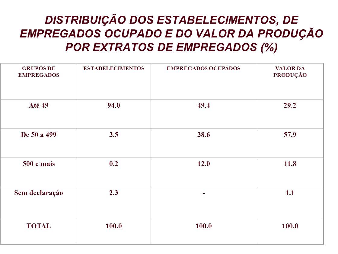 DISTRIBUIÇÃO DOS ESTABELECIMENTOS, DE EMPREGADOS OCUPADO E DO VALOR DA PRODUÇÃO POR EXTRATOS DE EMPREGADOS (%) GRUPOS DE EMPREGADOS ESTABELECIMENTOSEM