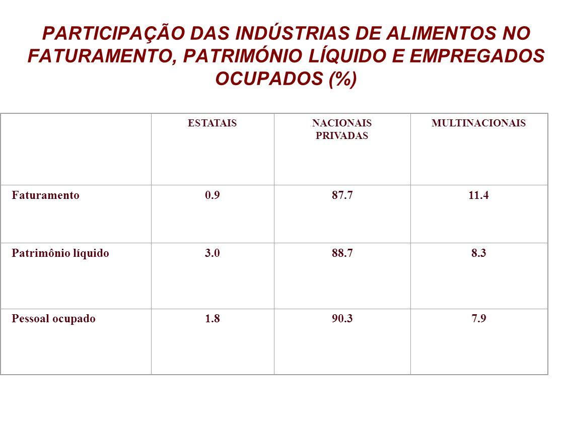 PARTICIPAÇÃO DAS INDÚSTRIAS DE ALIMENTOS NO FATURAMENTO, PATRIMÓNIO LÍQUIDO E EMPREGADOS OCUPADOS (%) ESTATAISNACIONAIS PRIVADAS MULTINACIONAIS Fatura