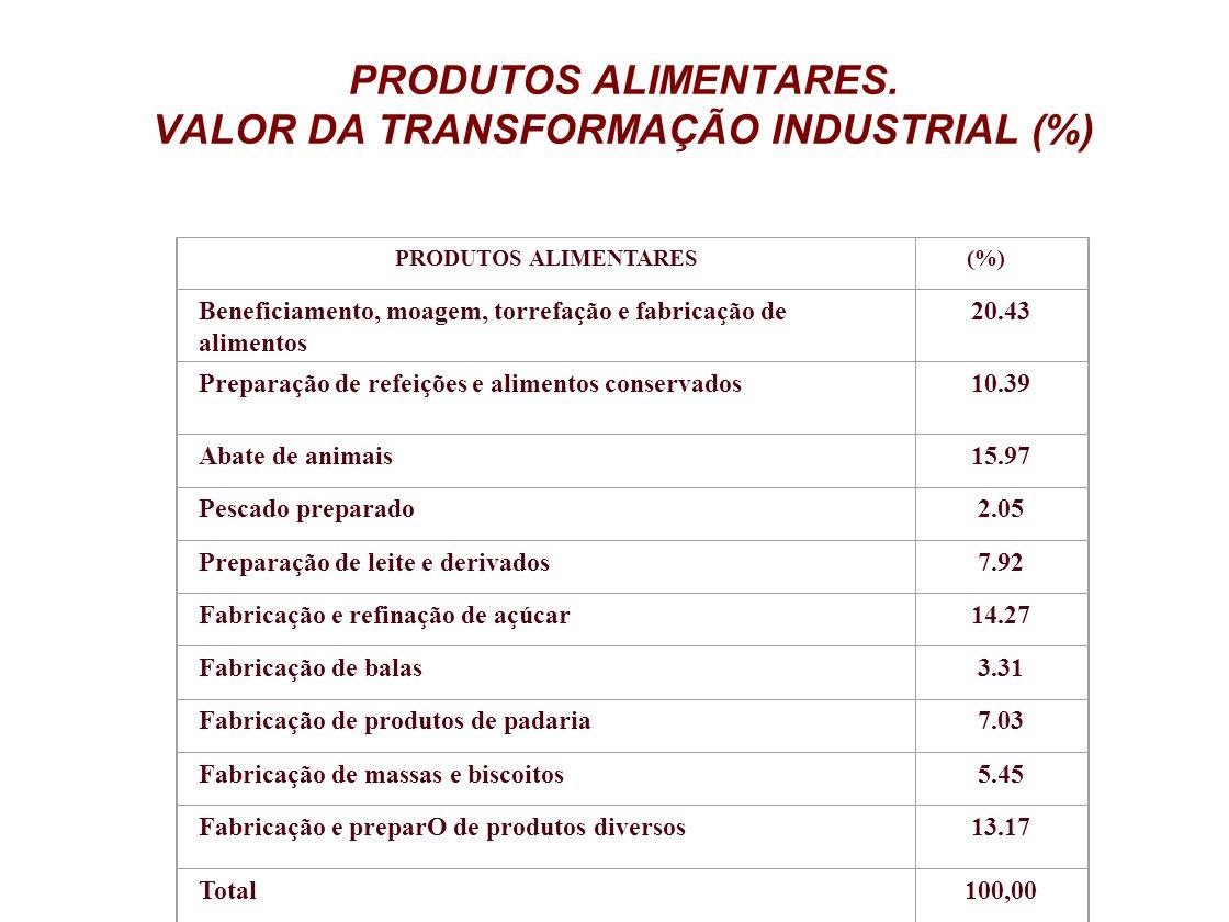 PRODUTOS ALIMENTARES. VALOR DA TRANSFORMAÇÃO INDUSTRIAL (%) PRODUTOS ALIMENTARES (%) Beneficiamento, moagem, torrefação e fabricação de alimentos 20.4