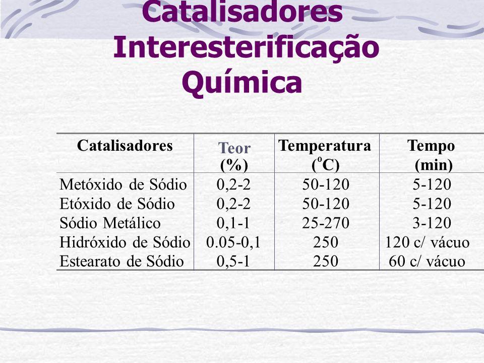 Catalisadores Interesterificação Química Catalisadores Teor (%) Temperatura ( o C) Tempo (min) Metóxido de Sódio0,2-250-1205-120 Etóxido de Sódio0,2-2