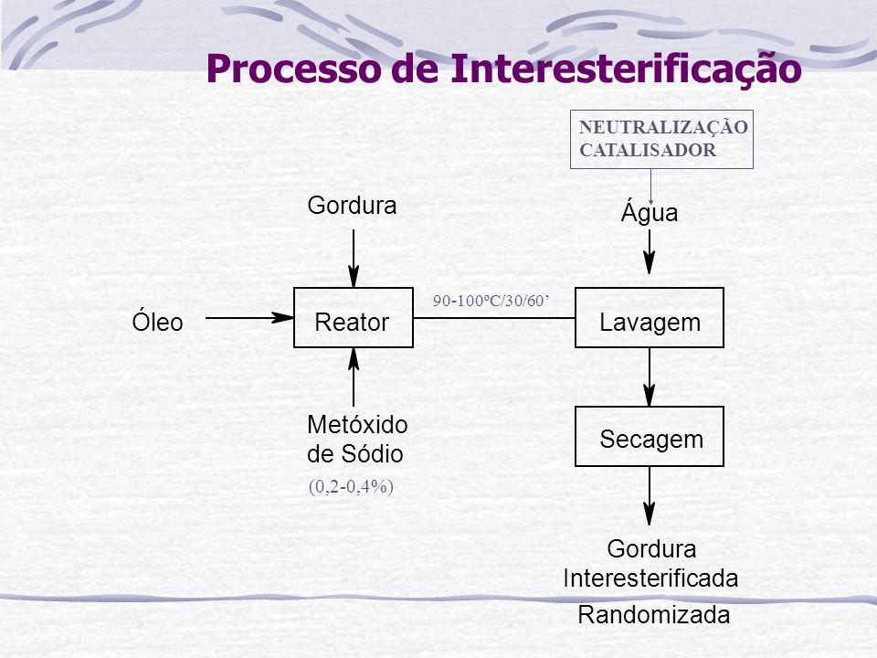 Processo de Interesterificação ReatorLavagem Secagem Metóxido de Sódio Água Gordura Interesterificada Gordura Randomizada Óleo 90-100ºC/30/60 NEUTRALI