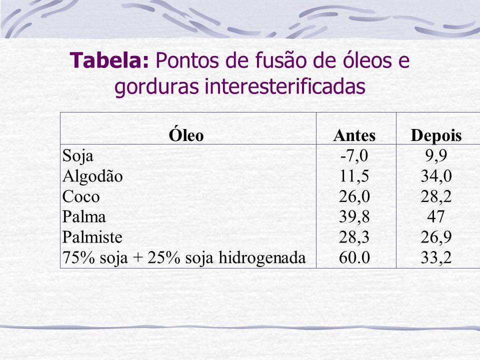 Tabela: Pontos de fusão de óleos e gorduras interesterificadas ÓleoAntesDepois Soja-7,09,9 Algodão11,534,0 Coco26,028,2 Palma39,847 Palmiste28,326,9 7