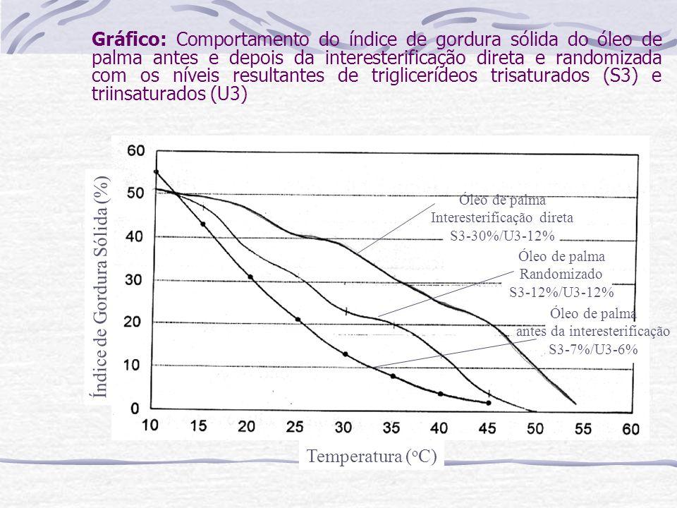 Gráfico: Comportamento do índice de gordura sólida do óleo de palma antes e depois da interesterificação direta e randomizada com os níveis resultante