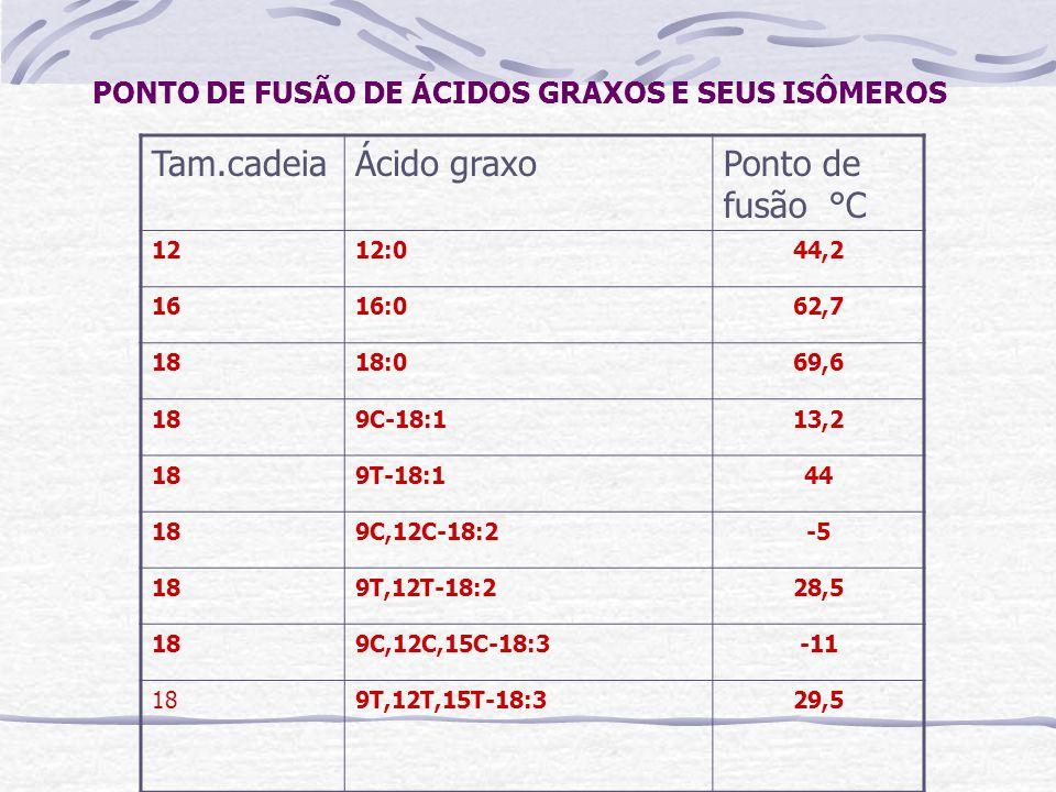 PONTO DE FUSÃO DE ÁCIDOS GRAXOS E SEUS ISÔMEROS Tam.cadeiaÁcido graxoPonto de fusão °C 1212:044,2 1616:062,7 1818:069,6 189C-18:113,2 189T-18:144 189C