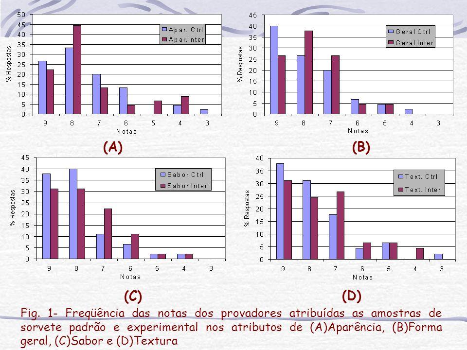 Fig. 1- Freqüência das notas dos provadores atribuídas as amostras de sorvete padrão e experimental nos atributos de (A)Aparência, (B)Forma geral, (C)