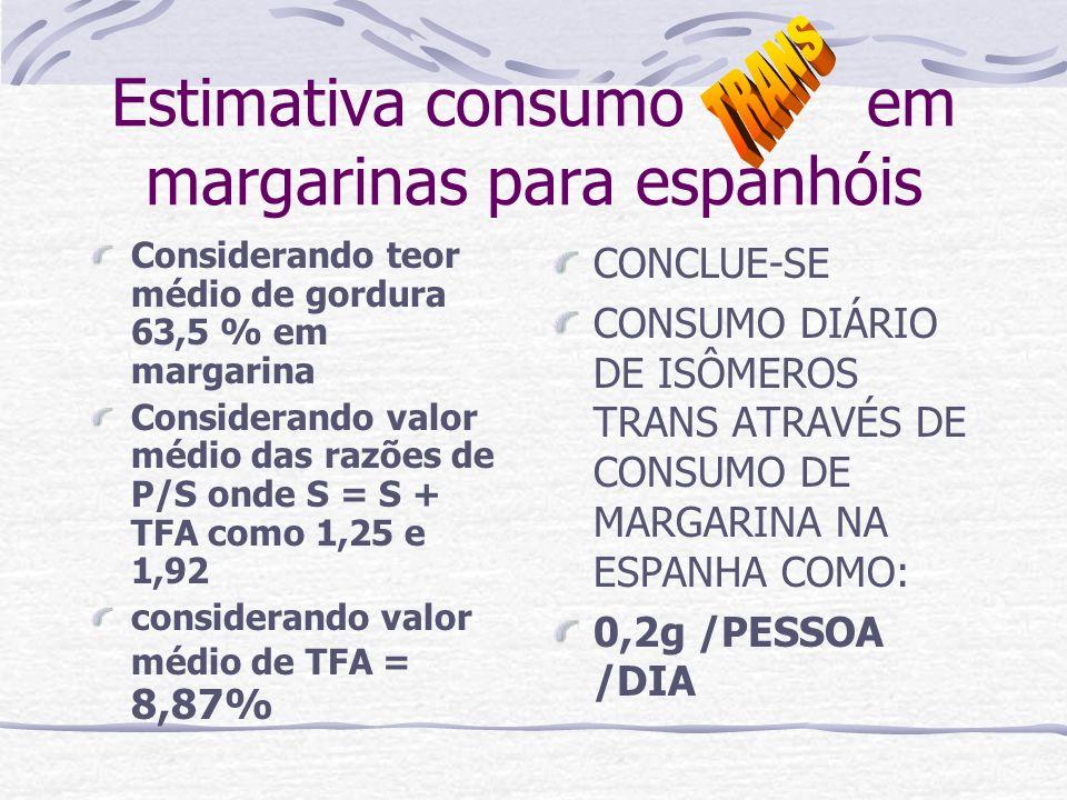 Estimativa consumo em margarinas para espanhóis Considerando teor médio de gordura 63,5 % em margarina Considerando valor médio das razões de P/S onde