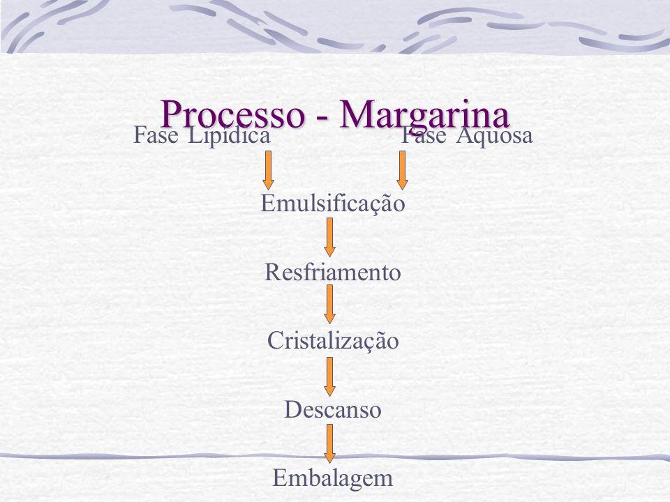 Processo - Margarina Fase Lipídica Fase Aquosa Emulsificação Resfriamento Cristalização Descanso Embalagem