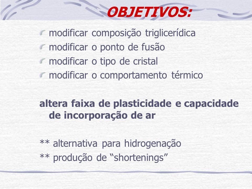 Convenções: Convenções: GE1 = PO/PKO 60:40inter (Sorvete) GE2 = PO/PKO 60:40inter+3%HSBO (Bolo) GP1 = Glaze (Sorvete) GP2 = PF38 (Bolo) Tabela 1 – Caracterização e composição em ácidos graxos das misturas interesterificadas e desodorizadas: **Quantificação de ácidos graxos em coluna CPSil-88; 50m; 0,25mm; 180ºC/15min., 180-200ºC sendo 1ºC/min.