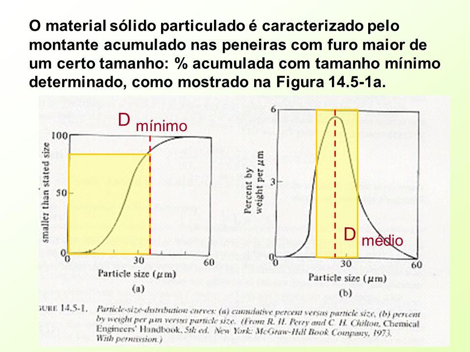 O material sólido particulado é caracterizado pelo montante acumulado nas peneiras com furo maior de um certo tamanho: % acumulada com tamanho mínimo
