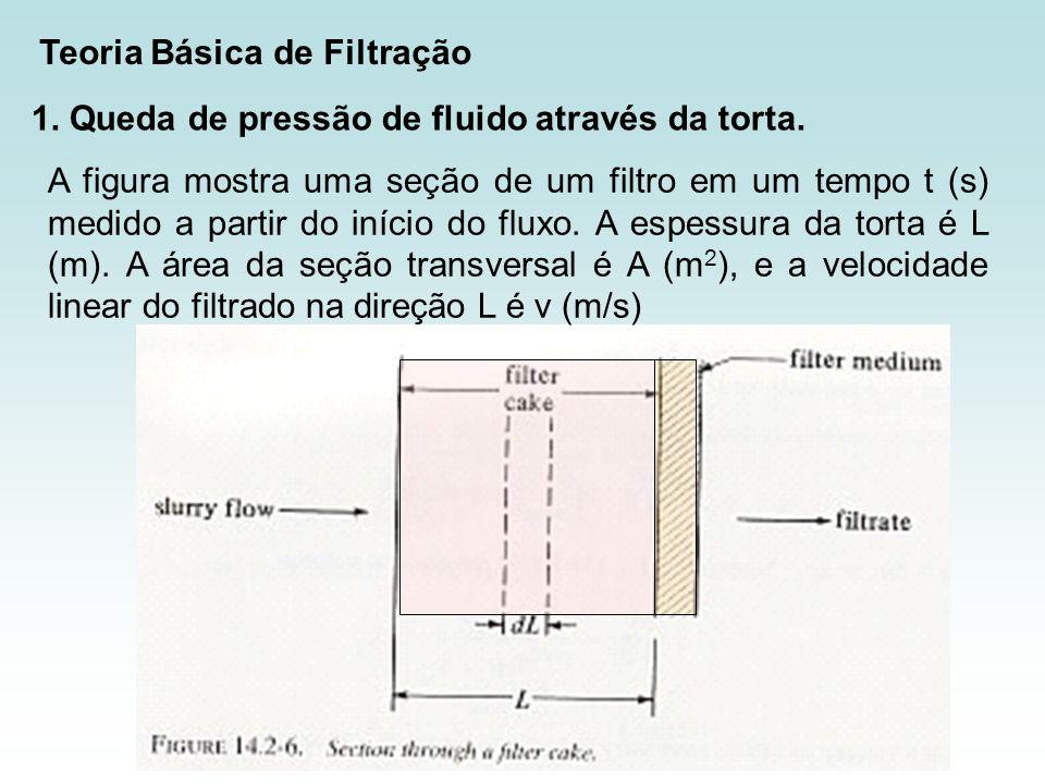 Teoria Básica de Filtração 1. Queda de pressão de fluido através da torta. A figura mostra uma seção de um filtro em um tempo t (s) medido a partir do