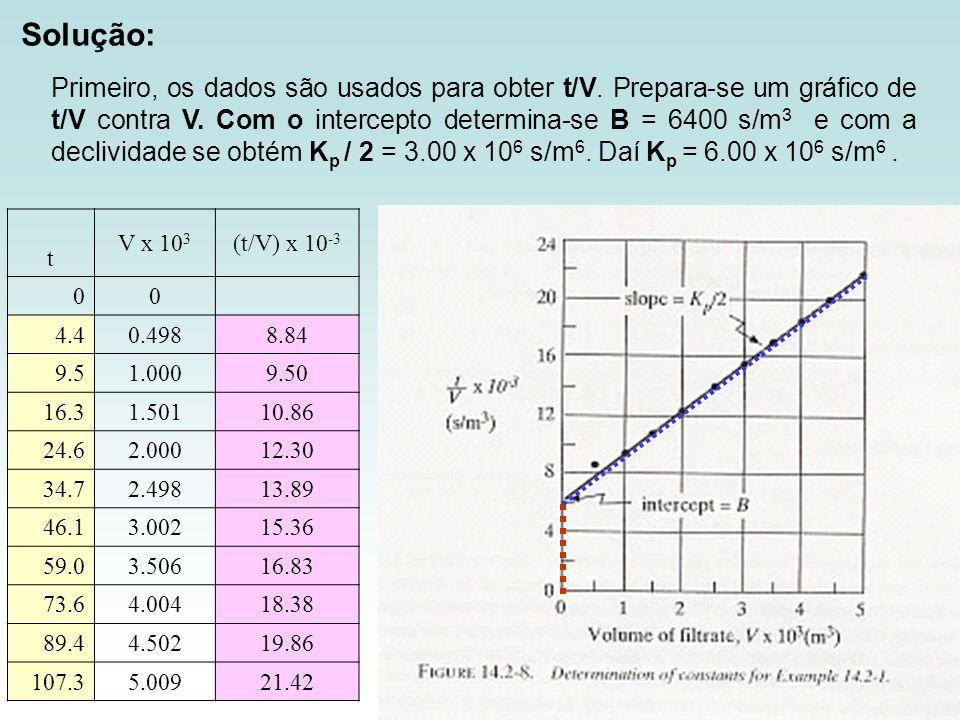 Primeiro, os dados são usados para obter t/V. Prepara-se um gráfico de t/V contra V. Com o intercepto determina-se B = 6400 s/m 3 e com a declividade