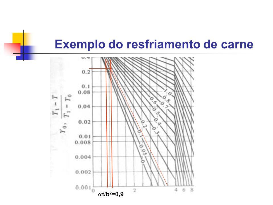Exemplo do resfriamento de carne t/b 2 =0,9