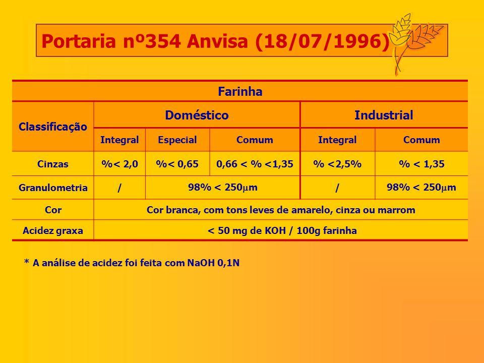 Farinha Classificação DomésticoIndustrial IntegralEspecialComumIntegralComum Cinzas%< 2,0%< 0,650,66 < % <1,35% <2,5% < 1,35 Granulometria/ 98% < 250