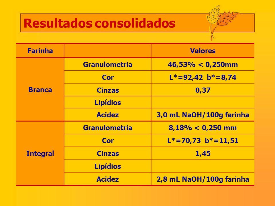 FarinhaValores Branca Granulometria46,53% < 0,250mm CorL*=92,42 b*=8,74 Cinzas0,37 Lipídios Acidez3,0 mL NaOH/100g farinha Integral Granulometria8,18%