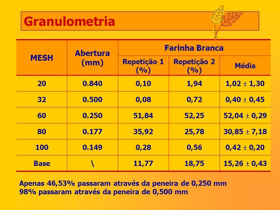 Granulometria MESH Abertura (mm) Farinha Branca Repetição 1 (%) Repetição 2 (%) Média 200.8400,101,94 1,02 1,30 320.5000,080,72 0,40 0,45 600.25051,84
