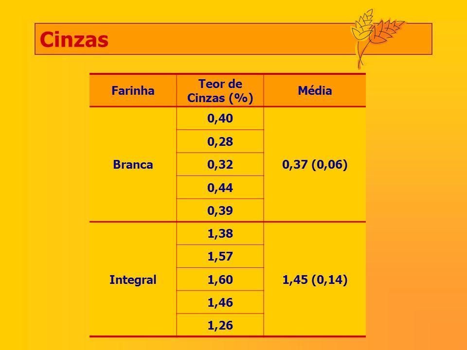 Farinha Teor de Cinzas (%) Média Branca 0,40 0,37 (0,06) 0,28 0,32 0,44 0,39 Integral 1,38 1,45 (0,14) 1,57 1,60 1,46 1,26 Cinzas