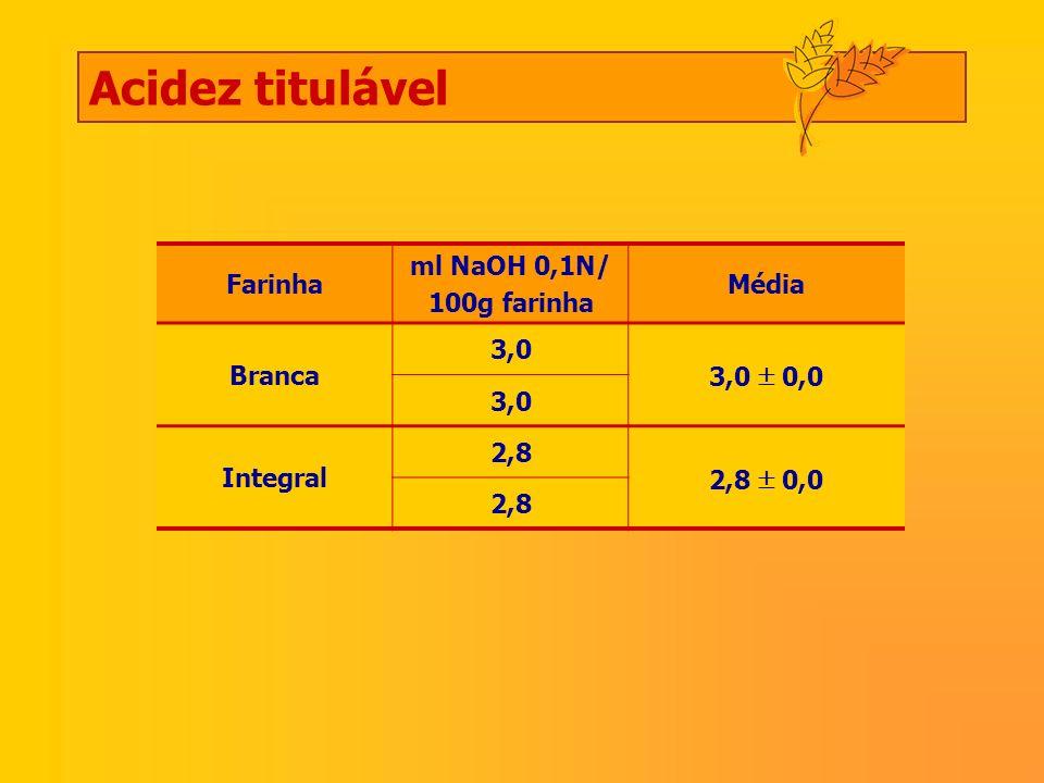 Farinha ml NaOH 0,1N/ 100g farinha Média Branca 3,0 3,0 0,0 3,0 Integral 2,8 2,8 0,0 2,8 Acidez titulável