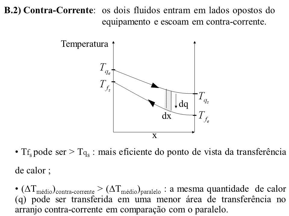 B.2) Contra-Corrente:os dois fluidos entram em lados opostos do equipamento e escoam em contra-corrente. dq dx Temperatura x T f s pode ser > T q s :
