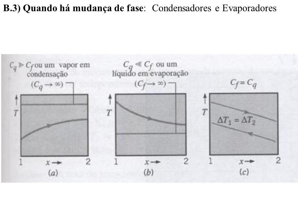 B.3) Quando há mudança de fase:Condensadores e Evaporadores