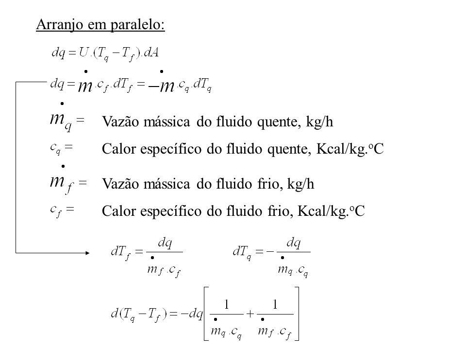 Arranjo em paralelo: Vazão mássica do fluido quente, kg/h Vazão mássica do fluido frio, kg/h Calor específico do fluido quente, Kcal/kg.