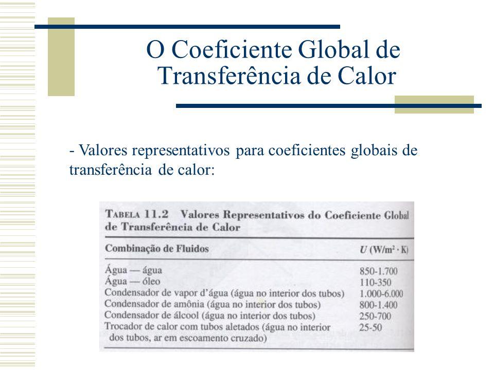 O Coeficiente Global de Transferência de Calor - Valores representativos para coeficientes globais de transferência de calor: