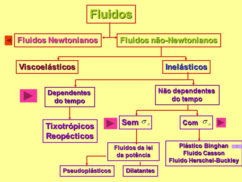 Equações constitutivas ou reológicas em ensaios de cisalhamento estacionário
