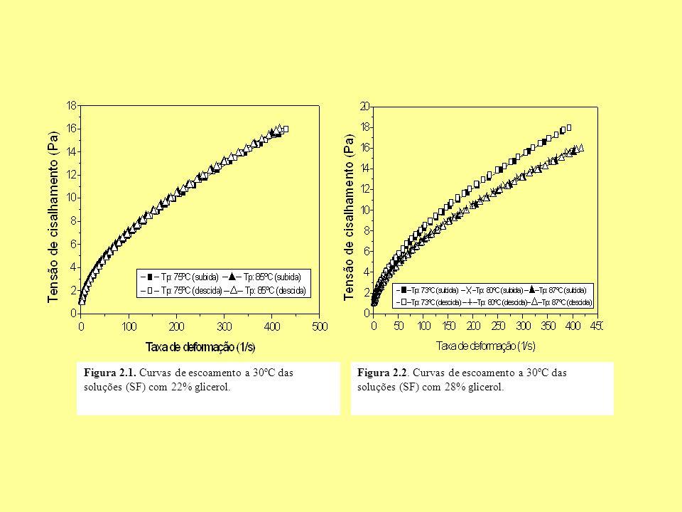 Figura 2.1. Curvas de escoamento a 30ºC das soluções (SF) com 22% glicerol. Figura 2.2. Curvas de escoamento a 30ºC das soluções (SF) com 28% glicerol
