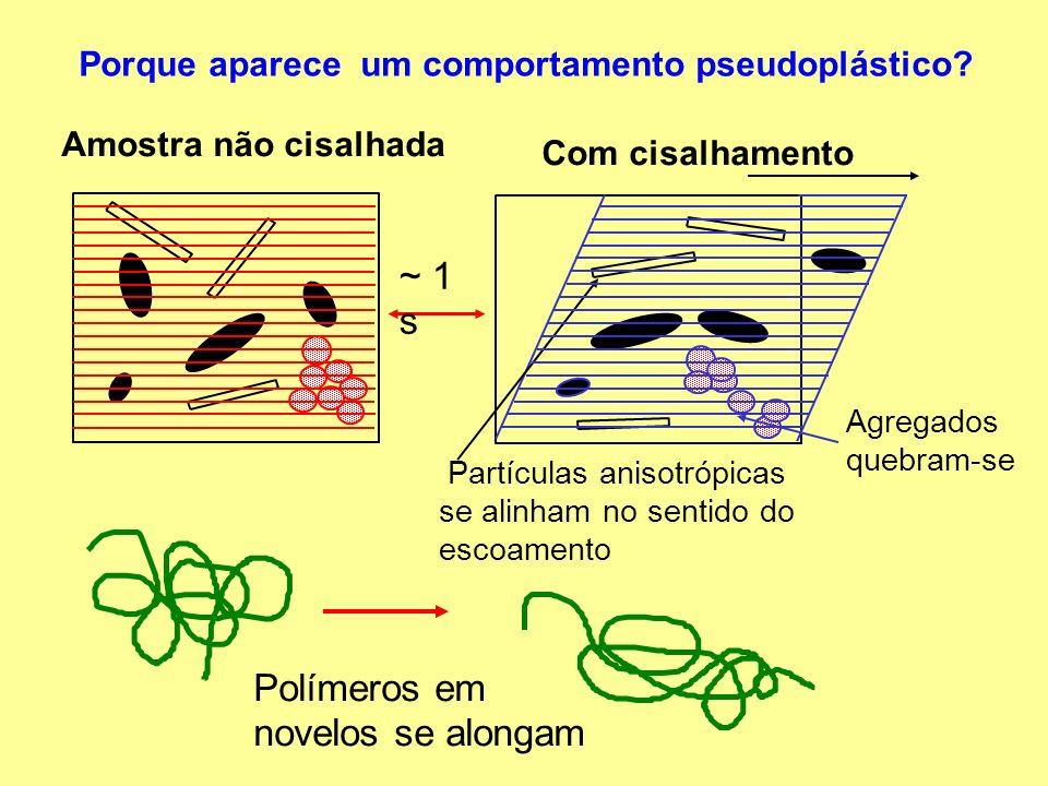 Fluidos dilatantes Fluidos dilatantes Determina-se um aumento da viscosidade aparente com a taxa de cisalhamento Ex: arcilas, suspensão de amido concentrada