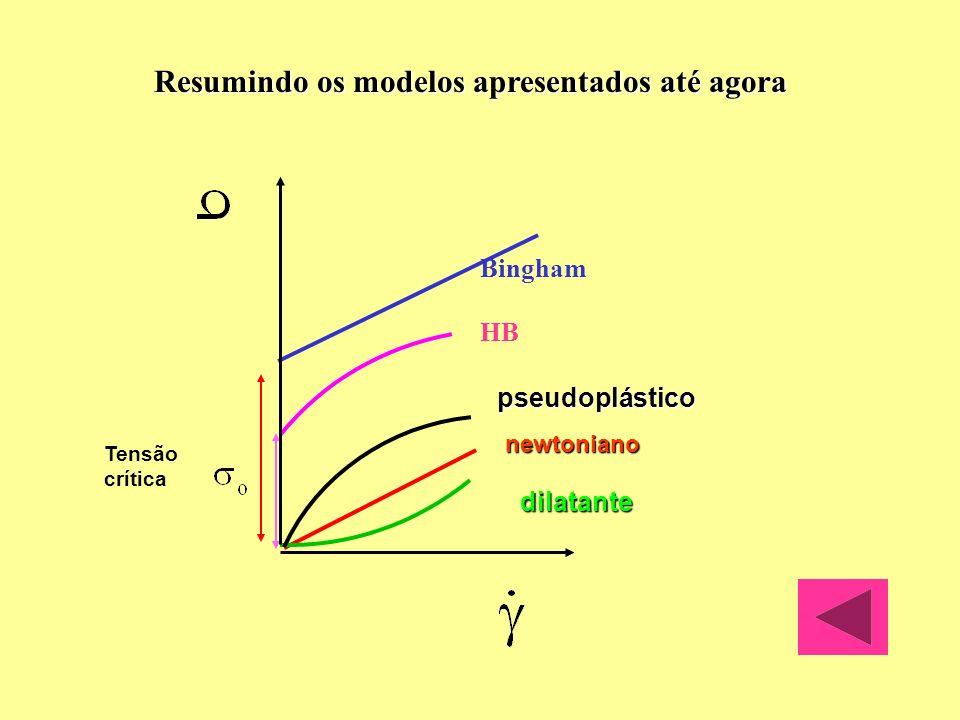 Não-Newtonianos : propriedades reológicas que dependem do tempo de cisalhamento Tixotrópicos Quando se mede a viscosidade aparente a tensão constante, detecta-se uma queda da viscosidade no tempo.(quebra de estrutura).Quando ao tensão é eliminada a estrutura se recupera.