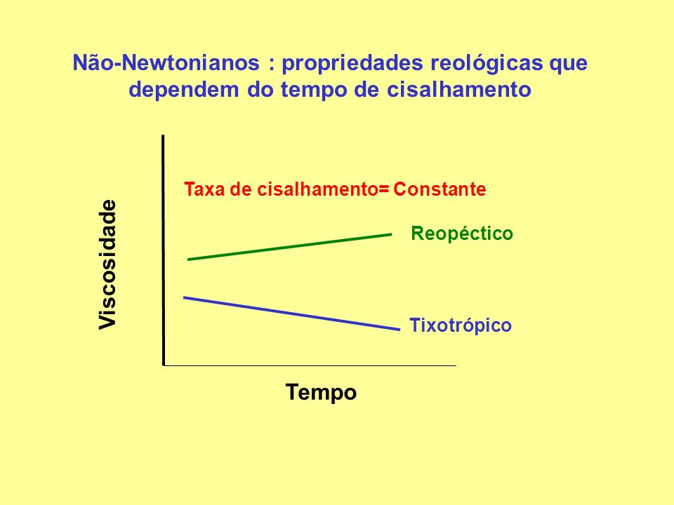 Tempo Viscosidade Tixotrópico Reopéctico Taxa de cisalhamento= Constante Não-Newtonianos : propriedades reológicas que dependem do tempo de cisalhamen